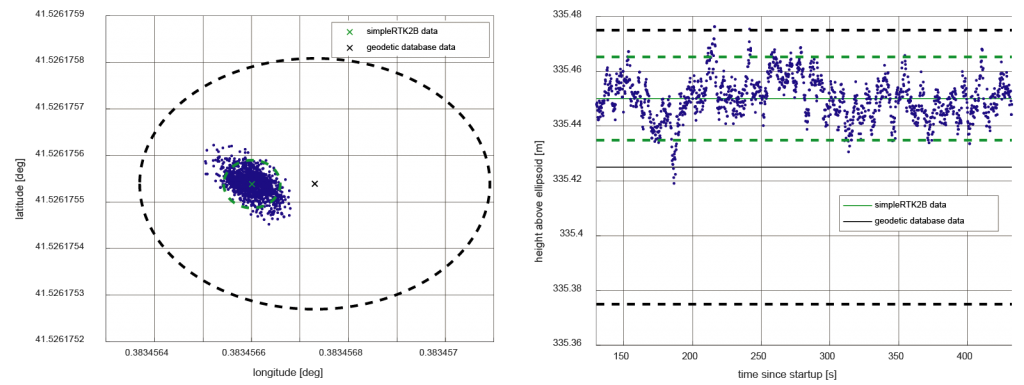 simpleRTK2B NTRIP precission and accuracy