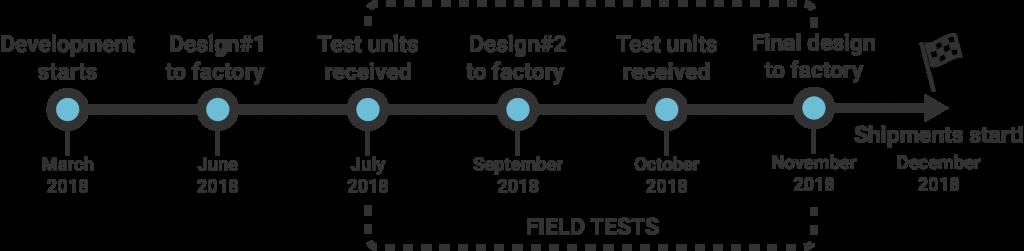 simpleRTK2B product timeline