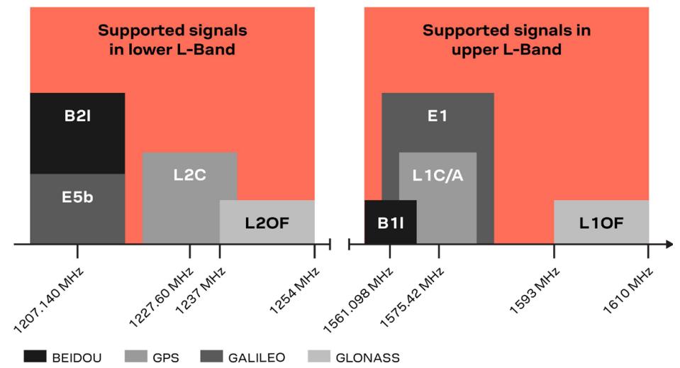 Antenna comparison: Ardusimple vs u-blox ANN-MB vs Tallysman