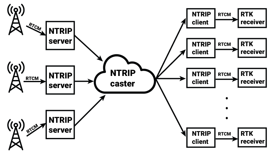NTRIP network