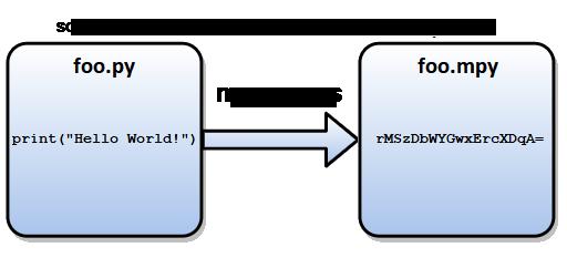 SBC mpy-cross